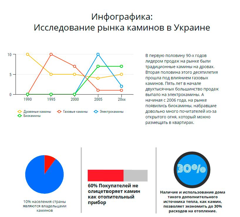 Инфографика: Исследование рынка каминов